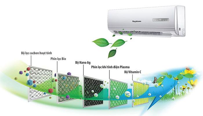 Điều hòa Nagakawa 2 chiều lọc sạch không khí