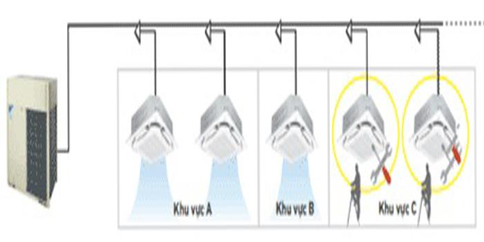 Dàn nóng điều hòa trung tâm VRV dễ dàng bảo dưỡng