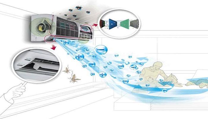 Công nghệ ion Plasmaster của điều hòa LG