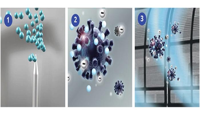 cơ chế hoạt động của bộ lọc Nanoe-G