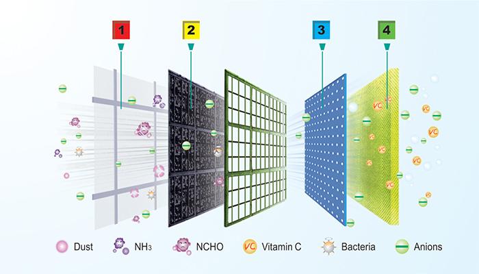 hệ thống lưới lọc đa chiều AirFresh